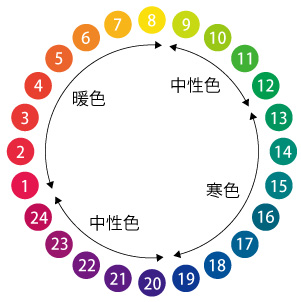 タキシードの色の参考チャート